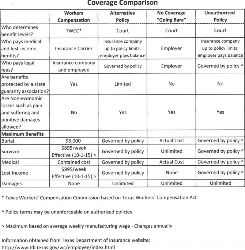Coverage Comparison between Workers Compensation Options